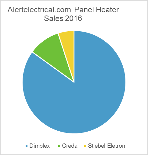 What electric panel heaters guide 1 panel heater brand comparison asfbconference2016 Choice Image