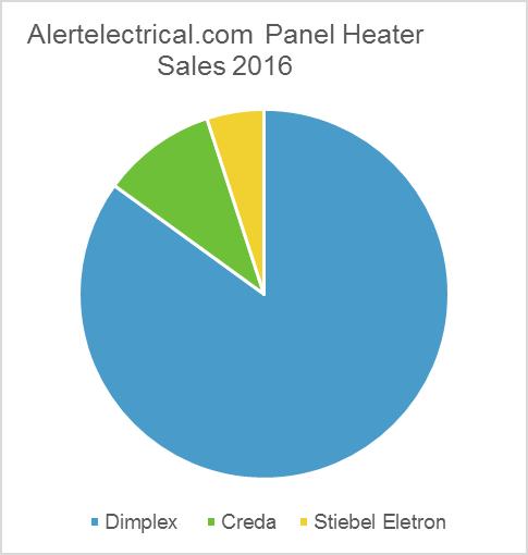 Panel Heater Brand Comparison
