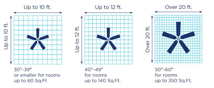 Ceiling Fan Size Guide
