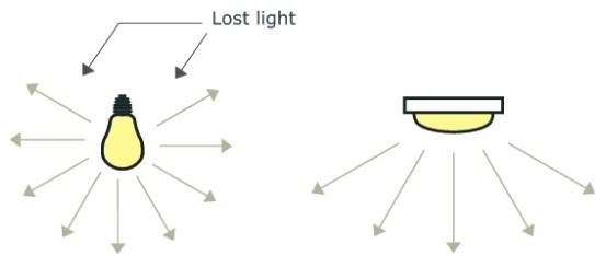 Lost incadescent bulb light