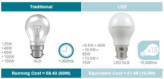 GLS Traditional Bulb or LED Bulb comparison