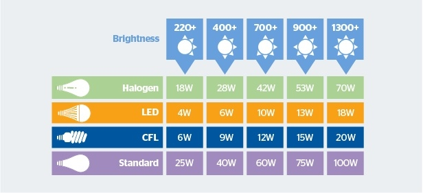 LED Light Bulbs Efficiency for the home