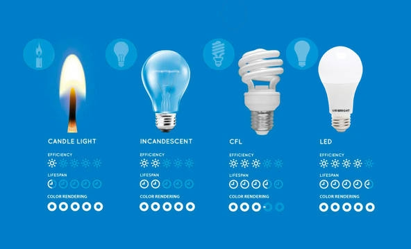 LED Light Bulbs Lifespan whilst in use.